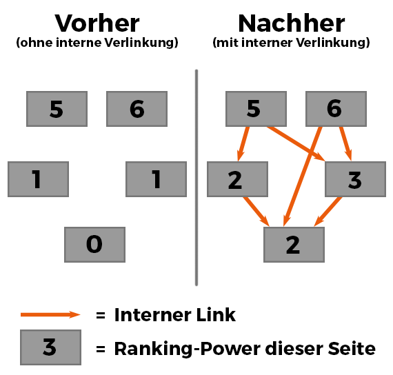 Interne Verlinkung Ranking Power